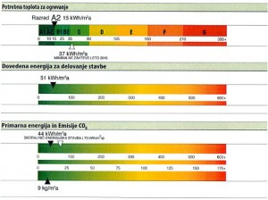 Primer izpisa na energetski izkaznici